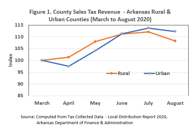 Rural and Urban county sales tax revenue from March to August 2020. Both start to decrease from July to August.
