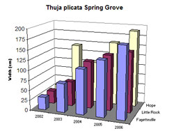 Bar chart showing Shoot Width for Thuja plicata 'Spring Grove'. Link to larger picture. Select back button to return.