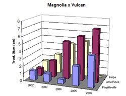 Bar chart showing Shoot Width for Magnolia ×'Vulcan'. Link to larger picture. Select back button to return.