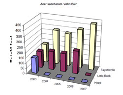 Bar chart showing Height for Acer saccharum 'John Pair'. Link to larger picture. Select back button to return.