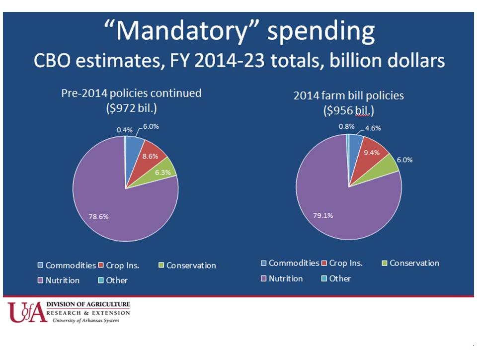 Graph of Mandatory Spending