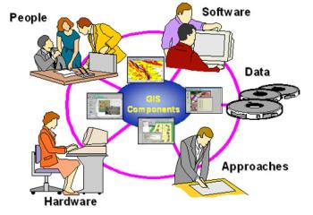 GIS Components to different users.