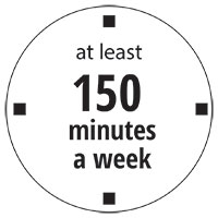 at least 150 minutes a week